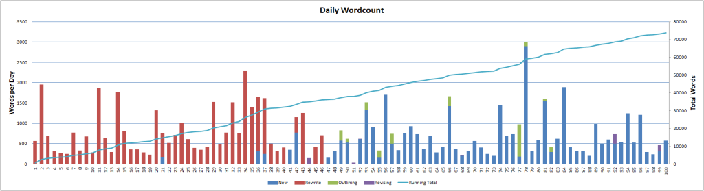 dailywordcount-100days