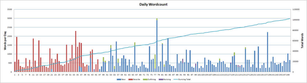 dailywordcount-150days