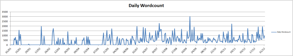 dailywordcount2013