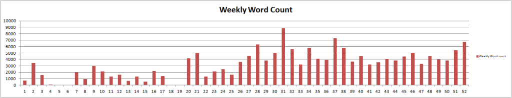 weeklywordcount2013