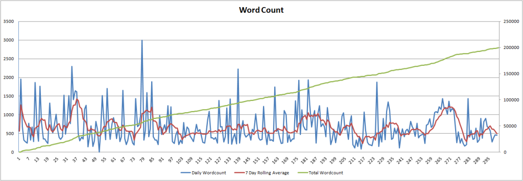 dailywordcount-300days