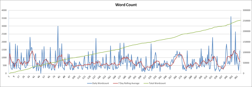 dailywordcount-year1