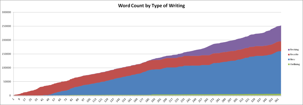 totalwordcount-yearone