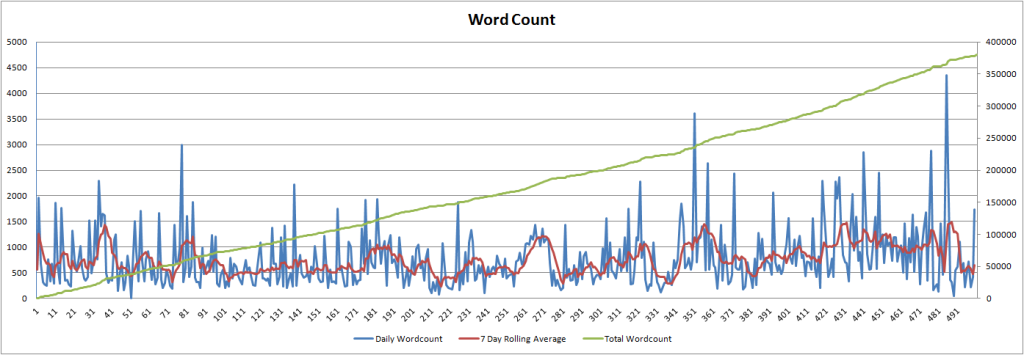 dailywordcount-500days