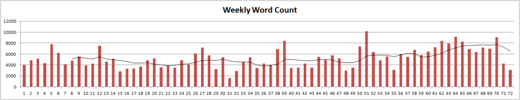 weeklywordcount-500days