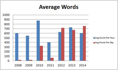 averagewords2014
