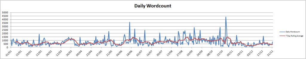 dailywordcount2014