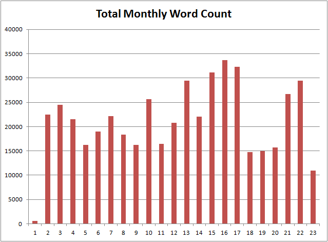 monthlywordcount-652days