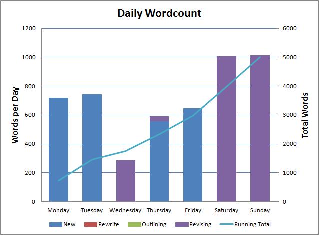 weeklysummary-20150511