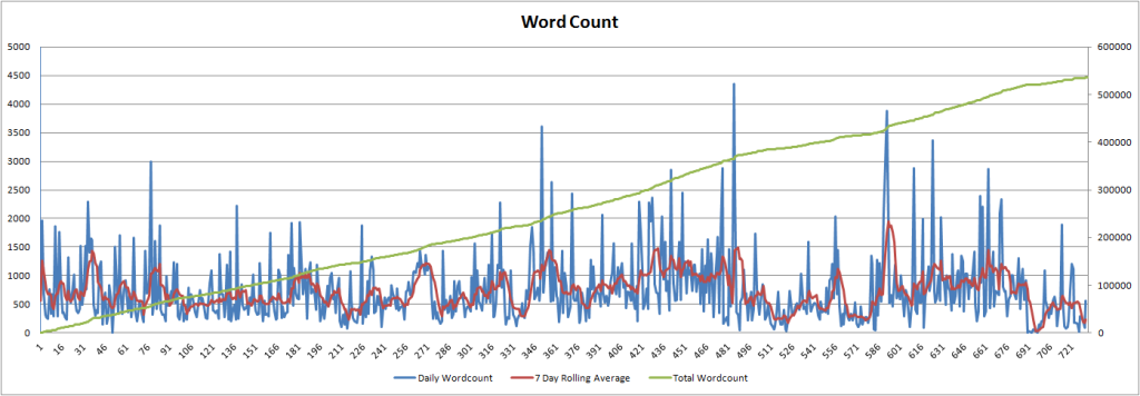 dailywordcount-2years