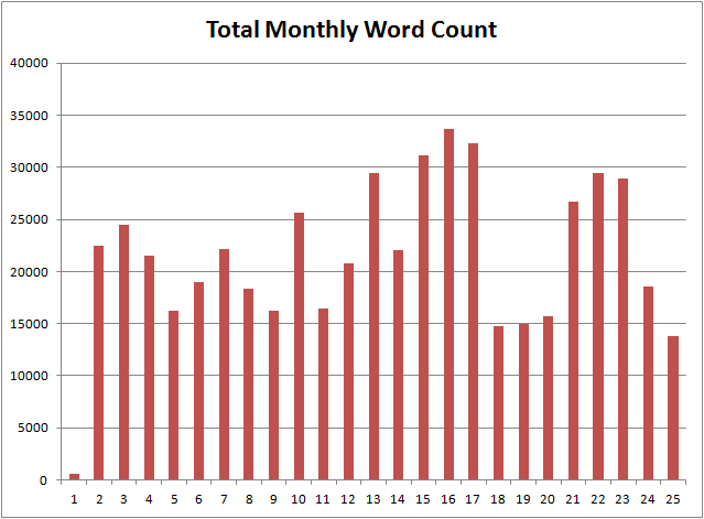 monthlywordcount-2years