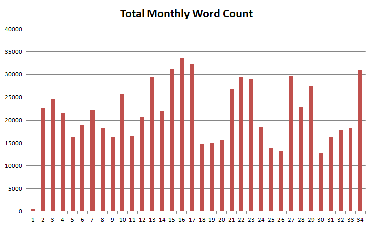 MonthlyWordCount-1000Days