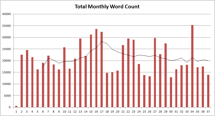 monthlywordcount-3years